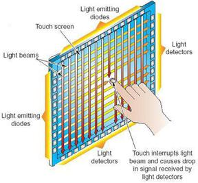 touch screen diagram for The TV Shield outdoor TV enclosure